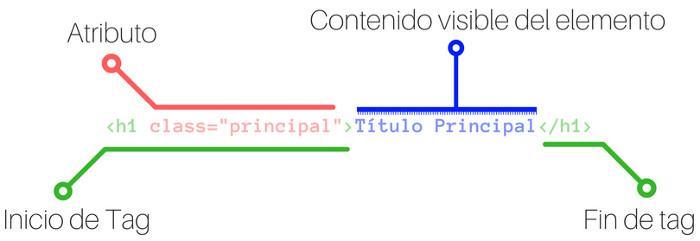Partes de una etiqueta HTML