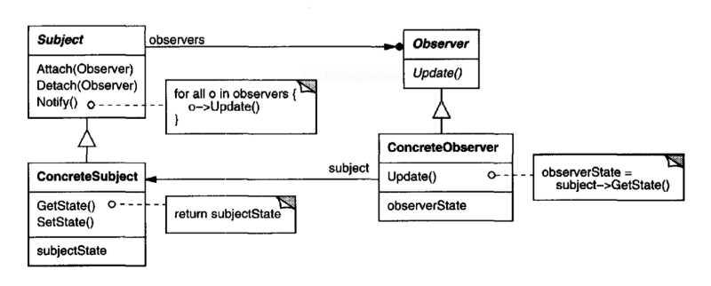 Patrón de diseño observador
