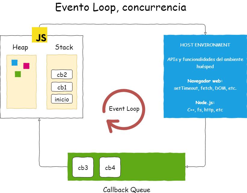 Diagrama del ciclo de eventos Javascript