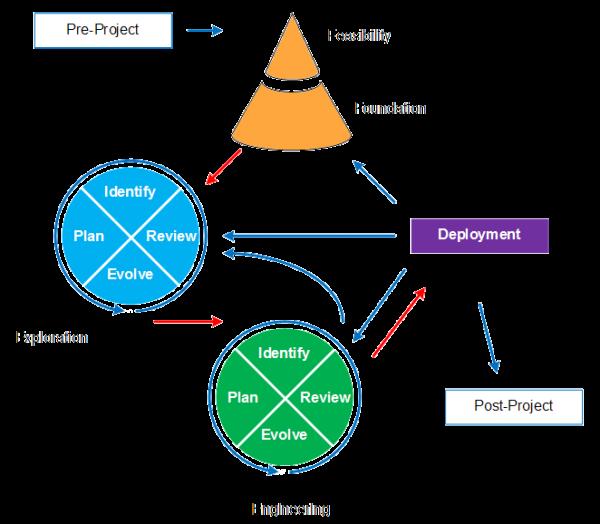 DSDM ciclo de retroalimentación